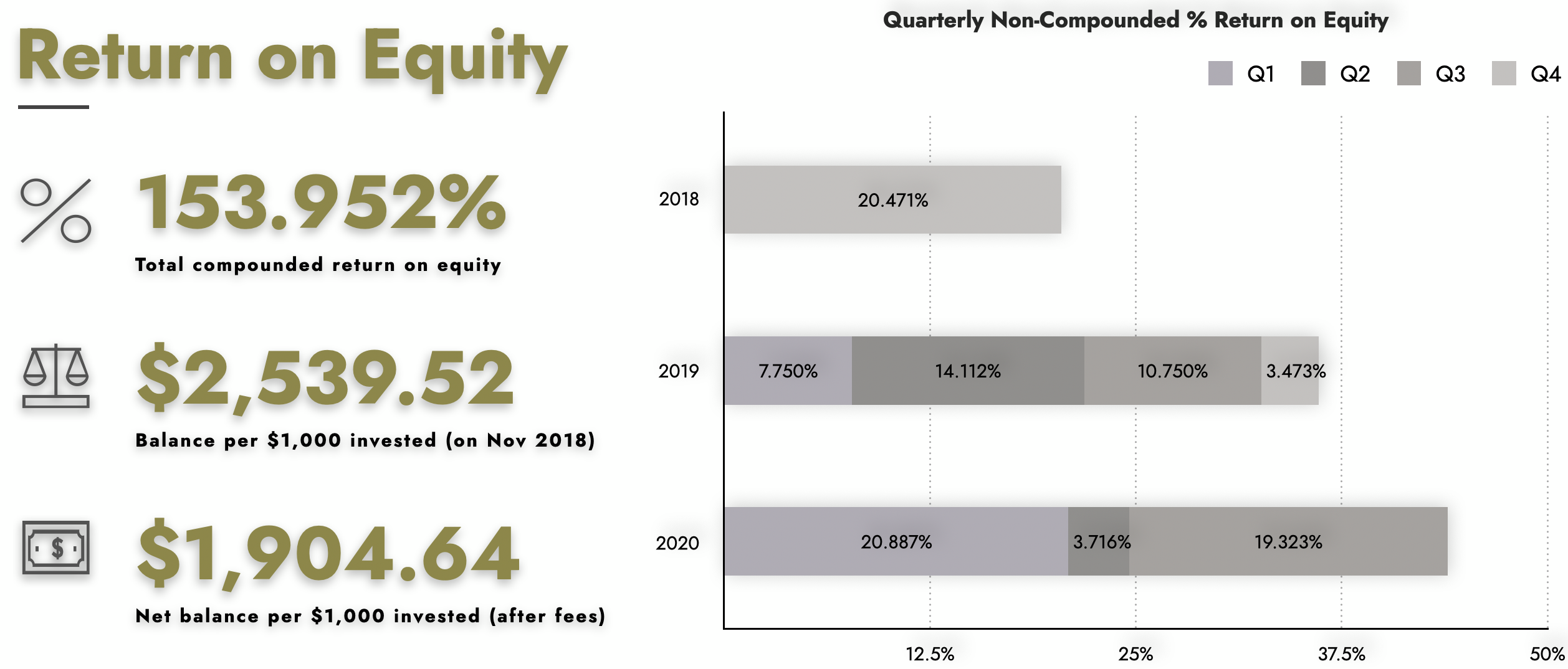 Templar Fund 2020 3Q Earnings Data
