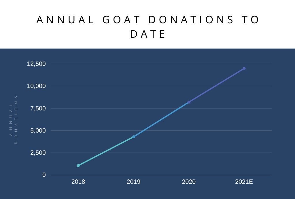 Annual-Goat-Donations
