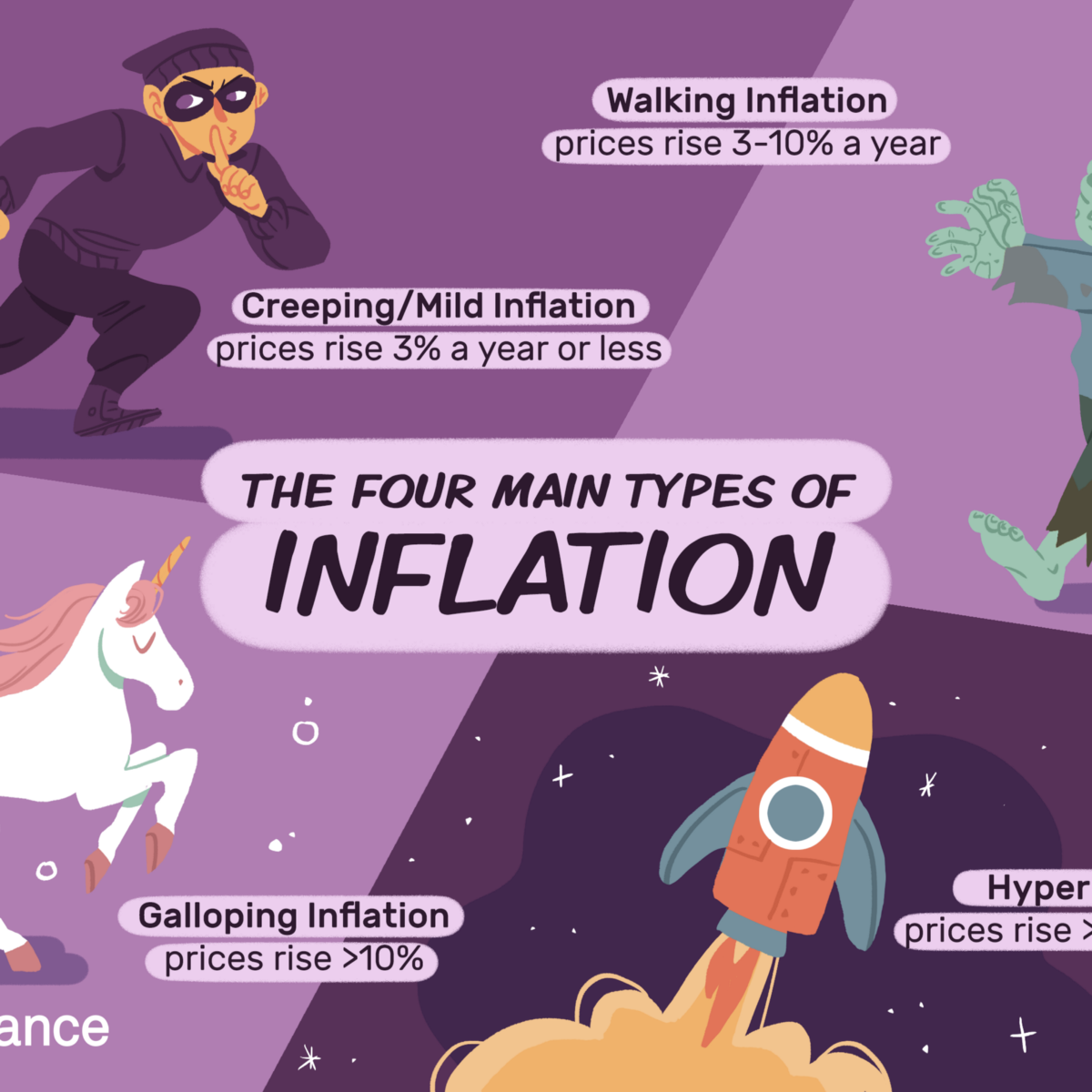 4-main-types-of-inflation