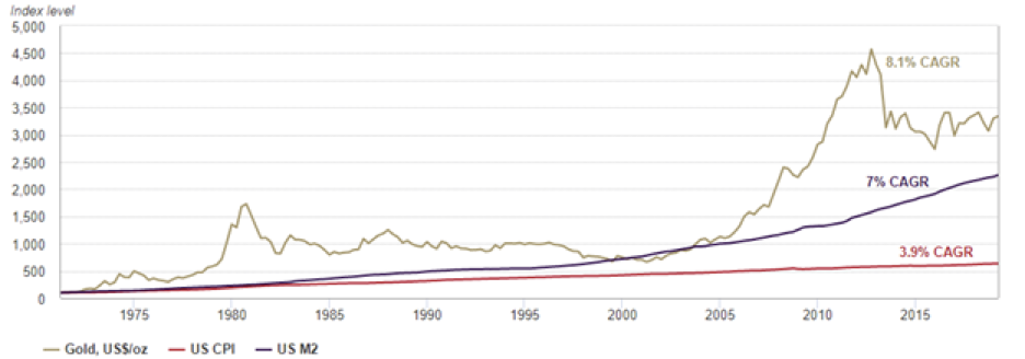 Gold-and-money-supply-chart