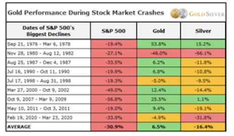 Gold-prices-during-stock-market-crash