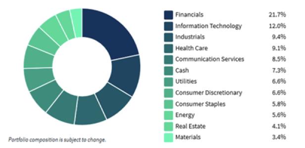 Top-holdings-ETF